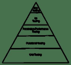 Itamar Hassin's Test Pyramid